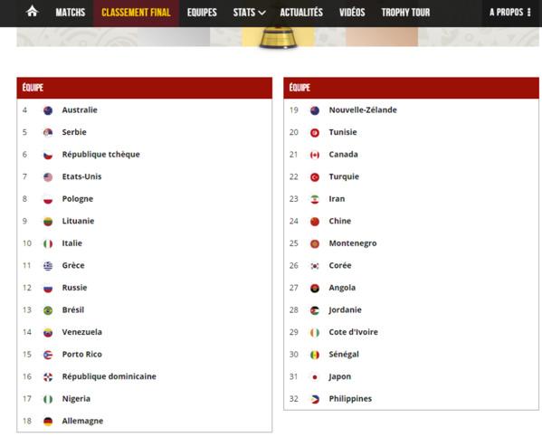 Classement final : Le Sénégal, 30e mondial et dernier en Afrique !