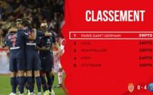 Sans forcer son talent, Paris étrille facilement Monaco ! - Débrief et NOTES des joueurs (ASM 0-4 PSG)